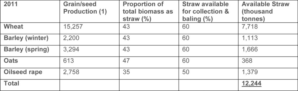 Table 2: Available straw from harvest index calculation